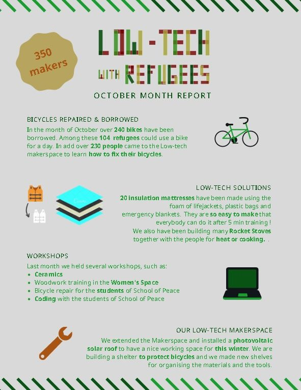Low-tech with refugees - Bilan octobre 2019